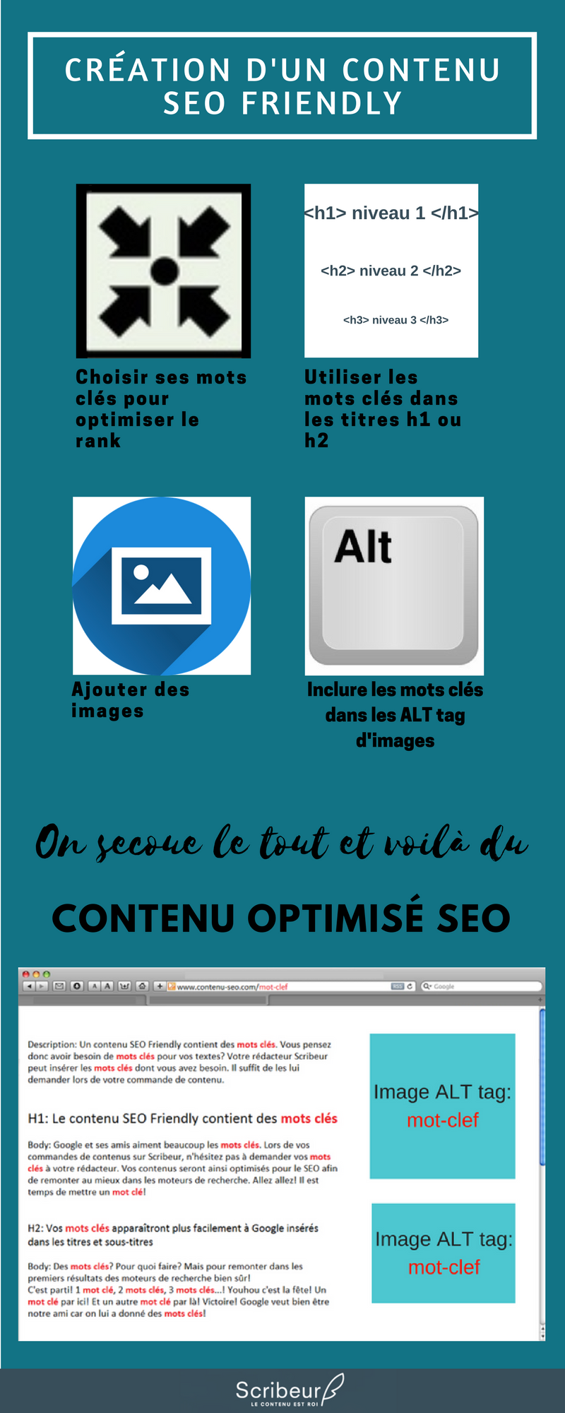La rédaction de contenus seo friendly